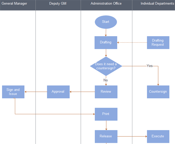 Document Mnagement Flowchart