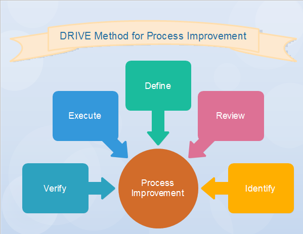 drive   a simple and useful technique for process improvementmore process improvement methodologies