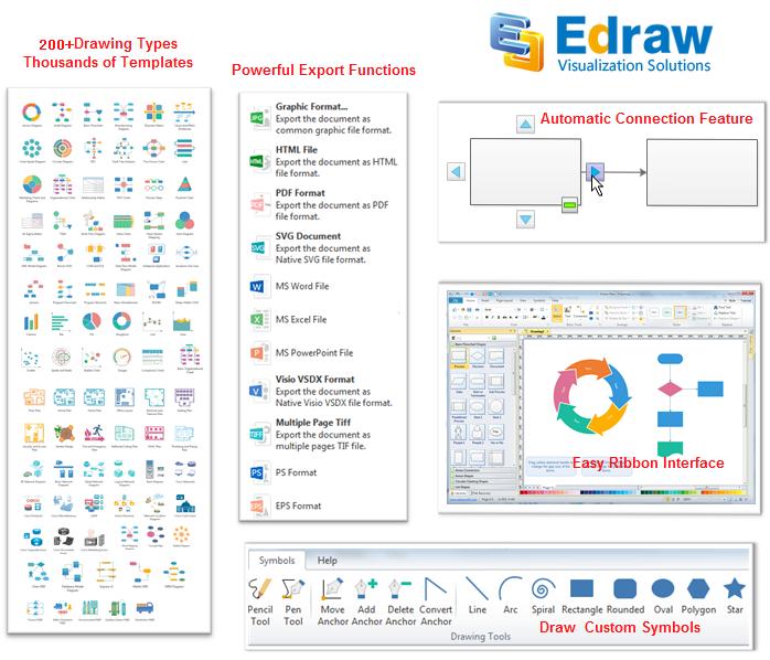 why edraw is better than lucidchart
