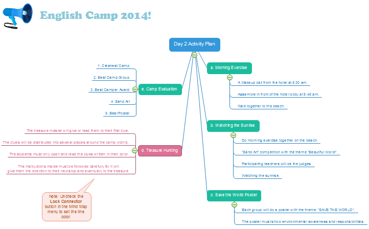 English Camp Mind Map