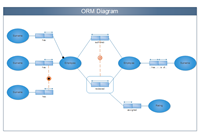 ORM Diagram Example