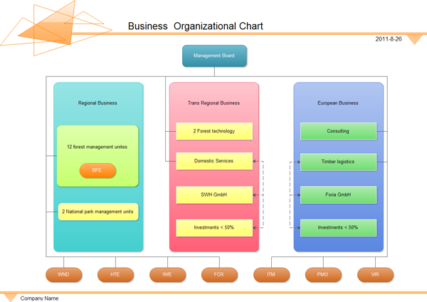 Organizational Chart – Business Organizational Chart