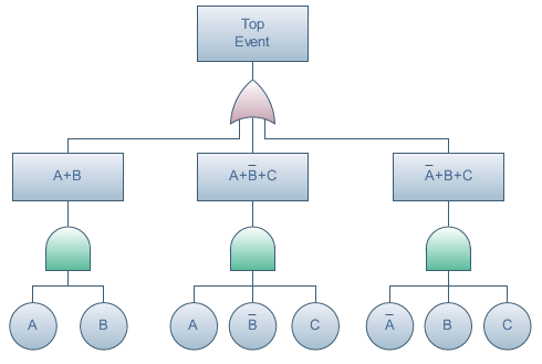fault tree diagram software  create fault tree diagrams rapidly    fault tree diagram