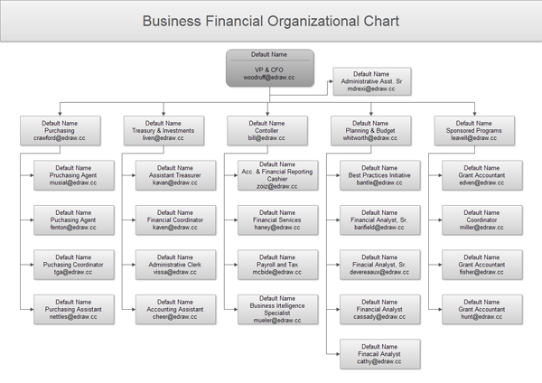 finance organizational chart - Organizational Chart Free Software
