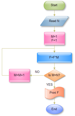 Flowchart for computing factorial N