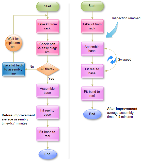 Flowchart for gaming machine manufacturer