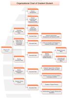Graduate Student Organizational Chart
