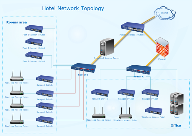 Hotel Network Topology Diagram