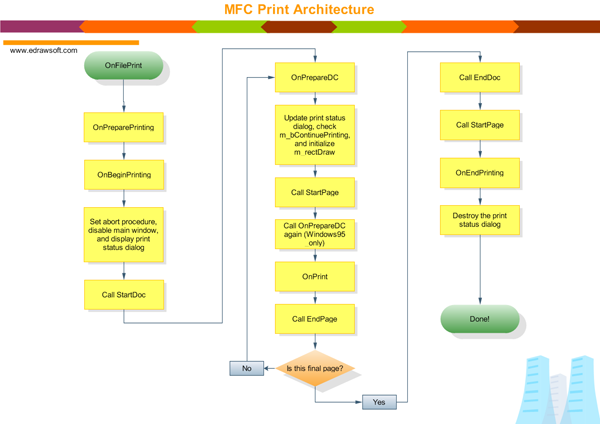program structure diagrams   edraw is ideal software to draw    mfc program structure  flowchar