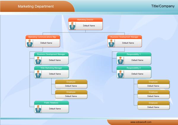 examples market organizational charts