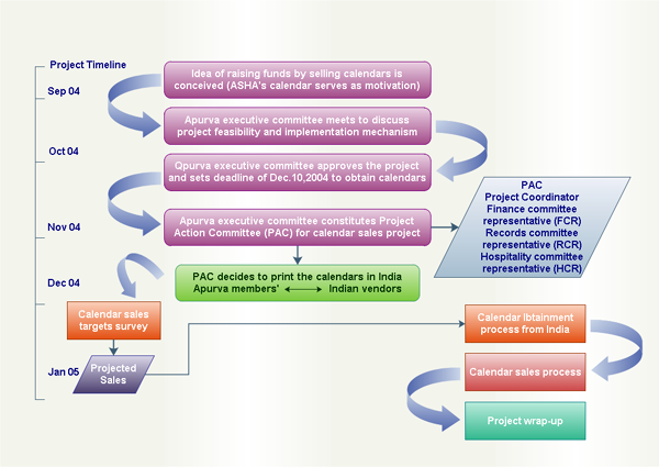 process flowchart example procedure flowchart flow diagram - Process Flow Diagram Program
