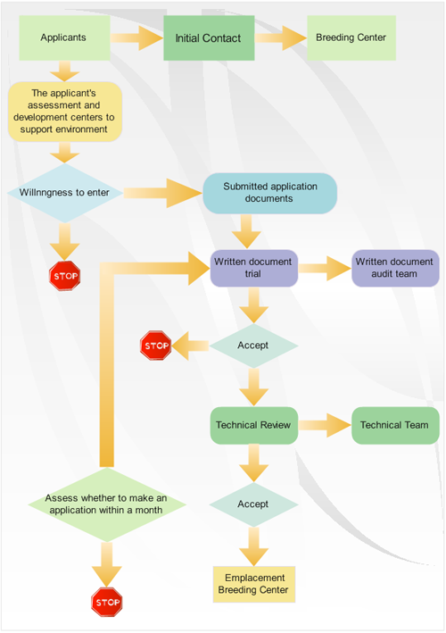 examples process flowchart - Easy Flowchart Software