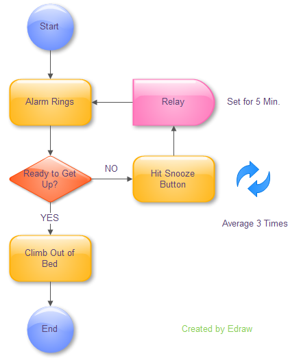 example of program flowchart 1 - Easy Flowchart Software