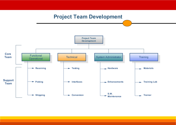team organizational chart - Org Charting Software