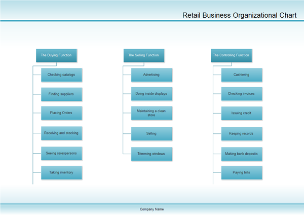 Examples Retail Business Organizational Chart – Business Organizational Chart