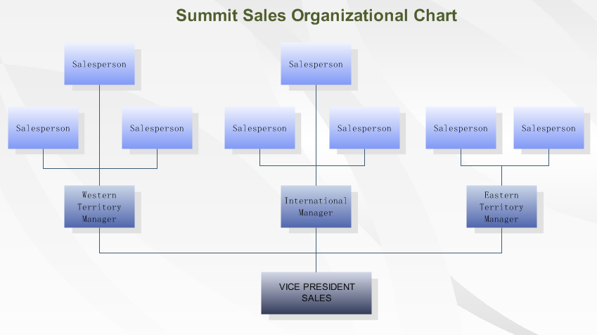 understand organizational chart and how to draw an