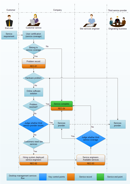 Workflow Diagram Software