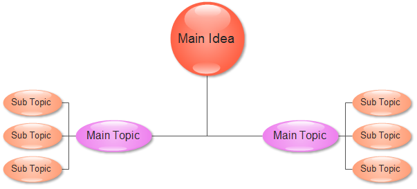 Cluster Diagram - Hierarchy Style