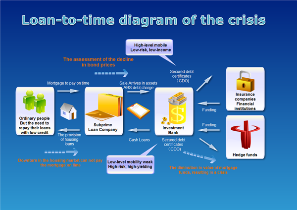 load-to-time diagram of the crisis