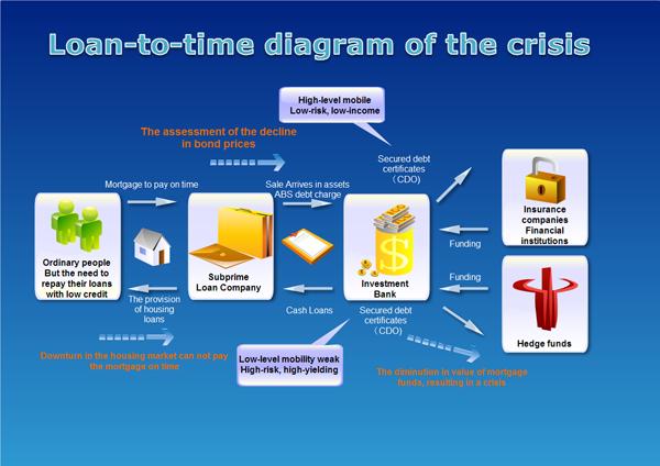 Crisis Flowchart Example