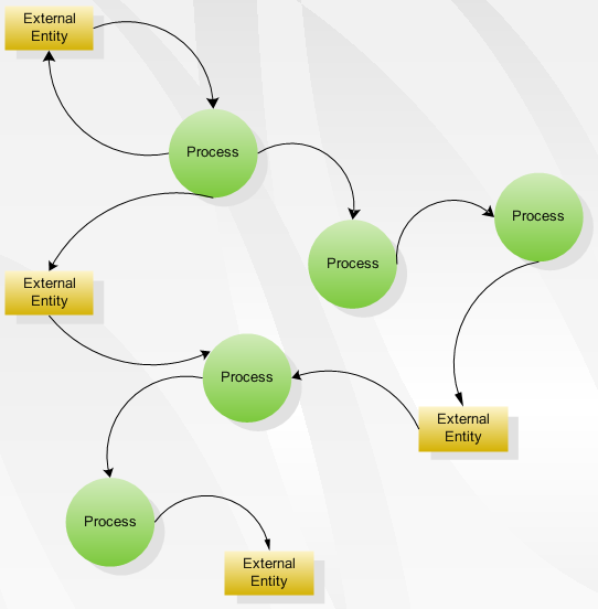 Data Flow Diagram Software - Create data flow diagrams rapidly ...