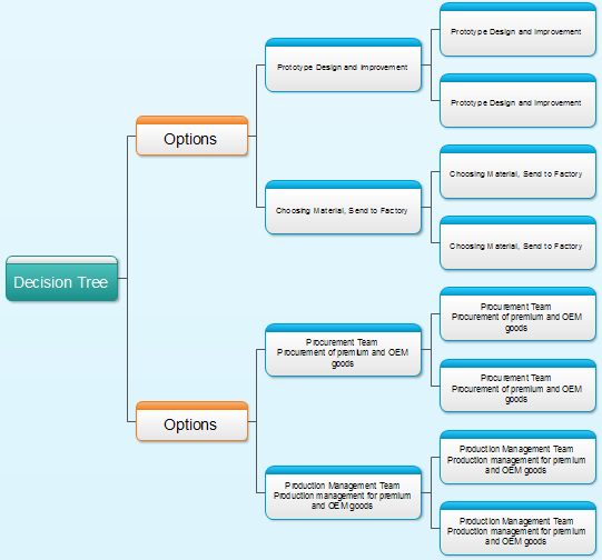 Decision tree diagram for Decision tree template visio