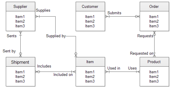 Request  Entity Relationship Diagram - Product Suggestions
