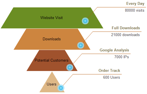 Sales Funnel Example 1