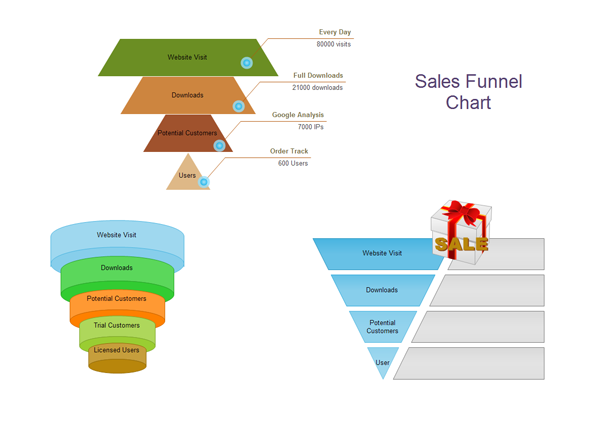 Examples of Funnel Chart