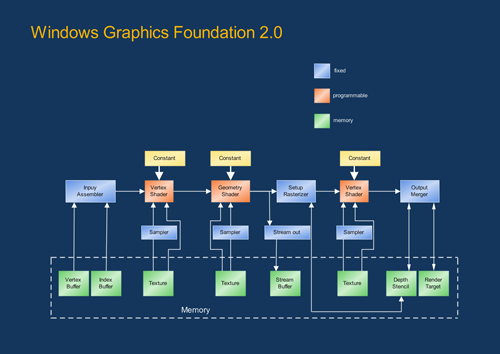 Windows Graphics Foundation