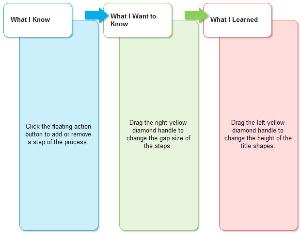 e chart template
