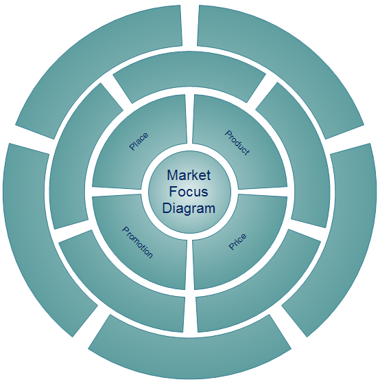 Market Focus Diagram