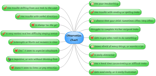 flow chart child observation Do you know what a work-flow chart is and why you might want to create one continue on to learn what it is, how it's done, and the advantages of.
