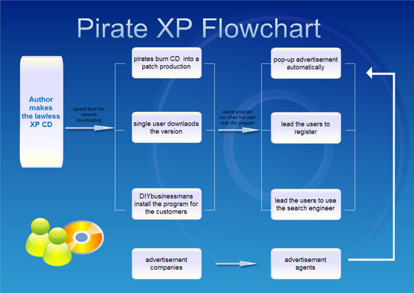 Simple flowchart exmaple making the lawless xp cd flowchart Easy flowchart software