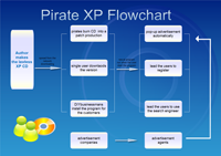 Diagramme de flux XP pirate