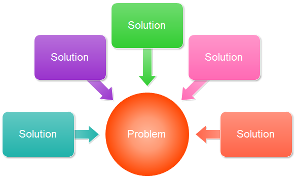Problem And Solution Graphic Organizer Car Interior Design