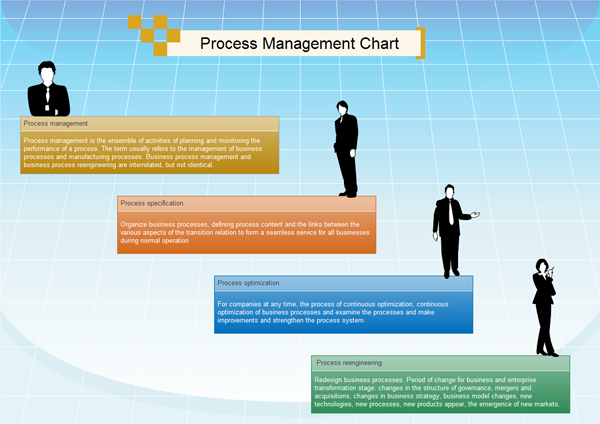 process management chart