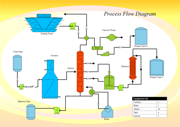 process flow diagram example