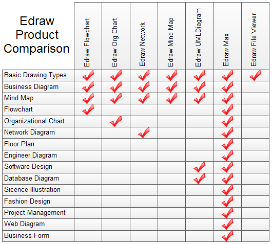 House of Quality Diagram - Edraw Product Comparison