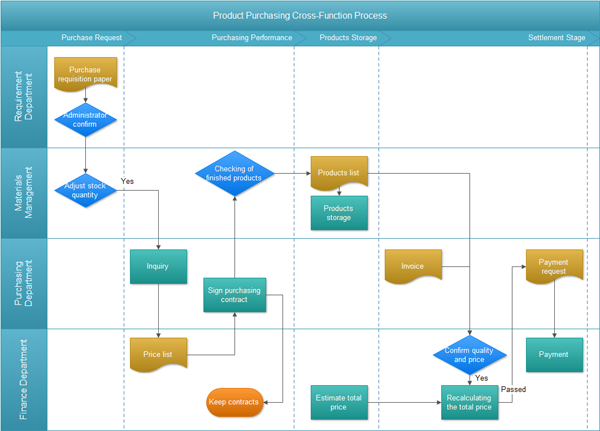 Example of Cross Functional Flowchart http://www.edrawsoft.com/cross-functional-purchase-flowchart.php