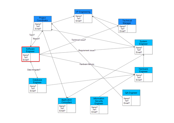 Relations Diagram Example