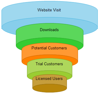 3D style sales funnel example