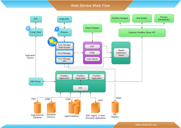 workflow examples  free downloadweb service workflow