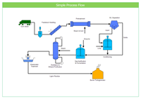 simple process flow drawing