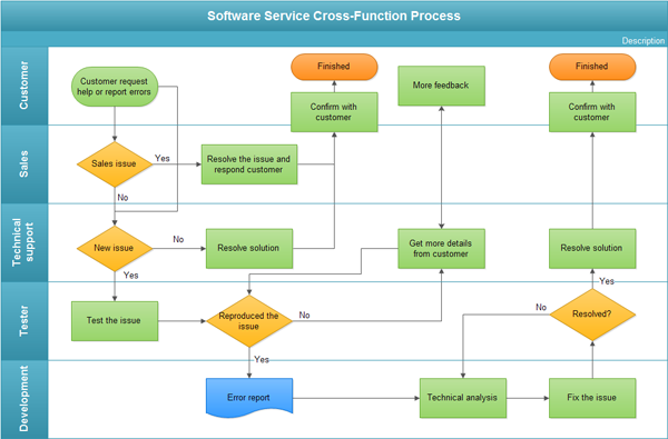 Example of Cross Functional Flowchart http://www.edrawsoft.com/cross-functional-service-flowchart.php