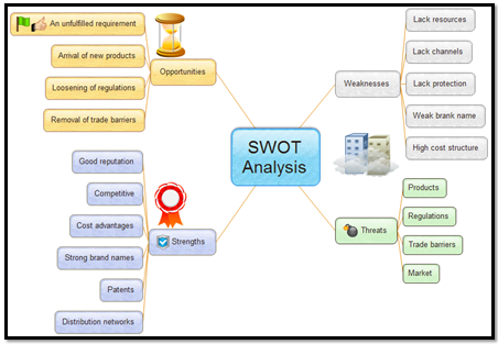 SWOT Analysis – Swot Template Free