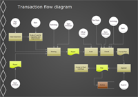 Transaction Flow Diagram