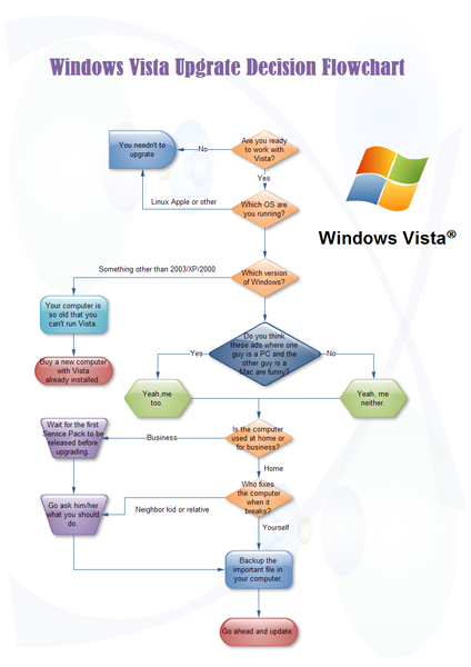 Vista Upgrade Flowchart