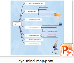 Eyecare Mind Map