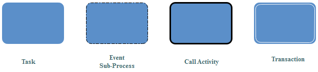 BPMN-Aktivitätssymbole